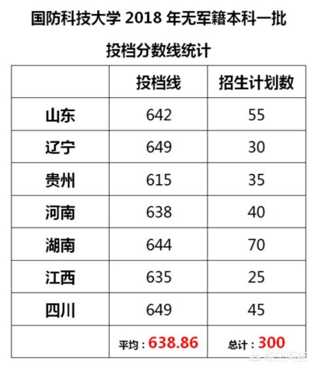 (中国军校排行榜)中国最好的军校排名是怎么样的