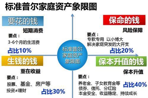 100万如何理财投资(如果您有100万,你会如何做理财或投资分配呢?前提不需要买房?)