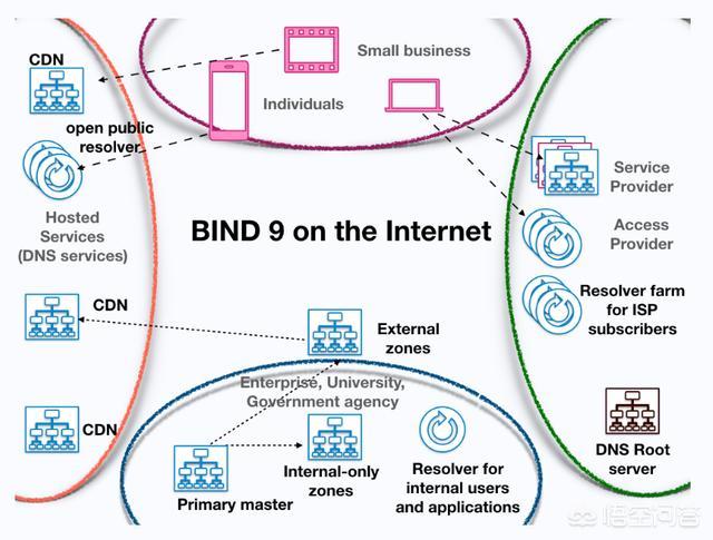 dns服务器什么意思(dns服务器是什么?)
