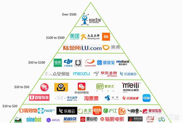 独角兽公司是指什么(中国哪些公司是独角兽公司?)